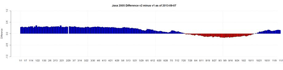 Jaxa 2005 Difference v2 minus v1 as of 2013-09-07