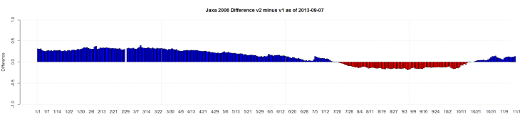 Jaxa 2006 Difference v2 minus v1 as of 2013-09-07