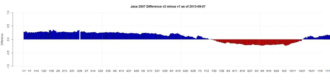 Jaxa 2007 Difference v2 minus v1 as of 2013-09-07
