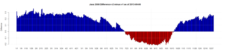 Jaxa 2008 Difference v2 minus v1 as of 2013-09-06