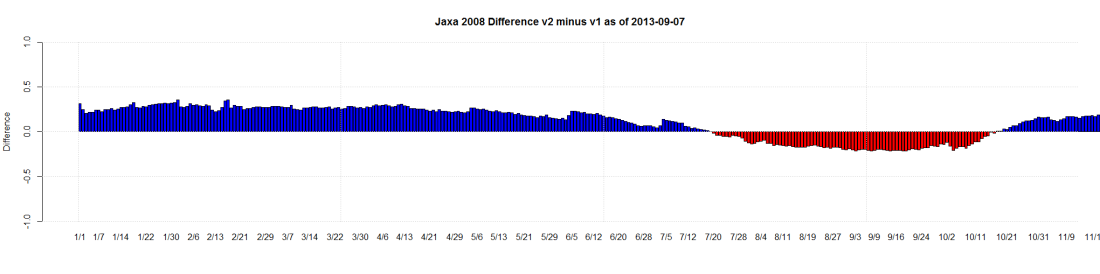 Jaxa 2008 Difference v2 minus v1 as of 2013-09-07