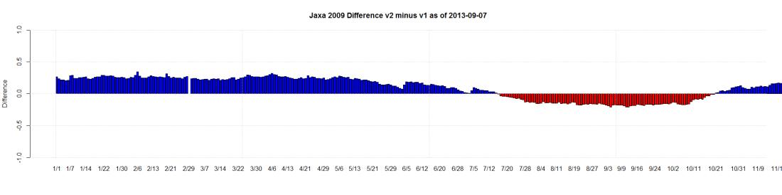 Jaxa 2009 Difference v2 minus v1 as of 2013-09-07