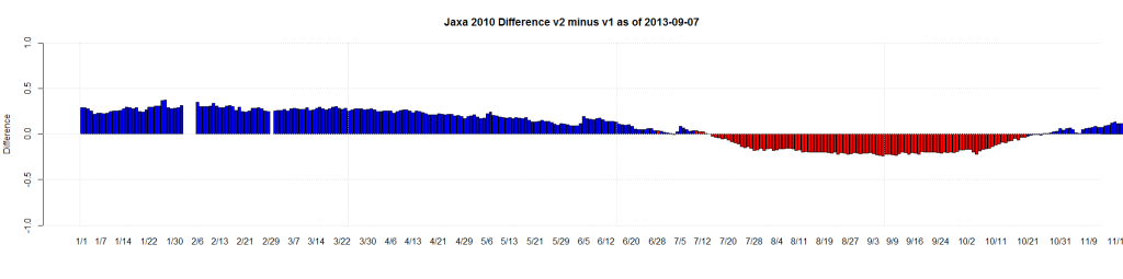 Jaxa 2010 Difference v2 minus v1 as of 2013-09-07