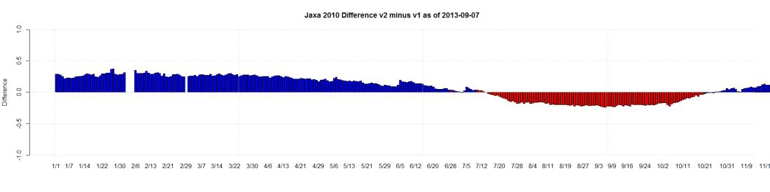 Jaxa 2010 Difference v2 minus v1 as of 2013-09-07