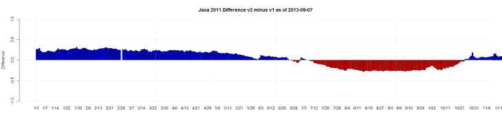 Jaxa 2011 Difference v2 minus v1 as of 2013-09-07