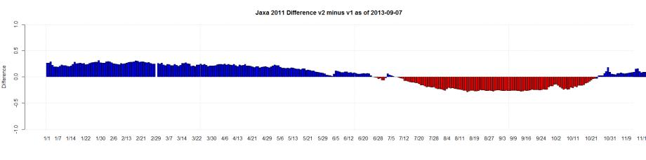 Jaxa 2011 Difference v2 minus v1 as of 2013-09-07