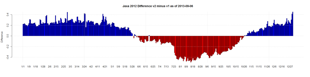 Jaxa 2012 Difference v2 minus v1 as of 2013-09-06