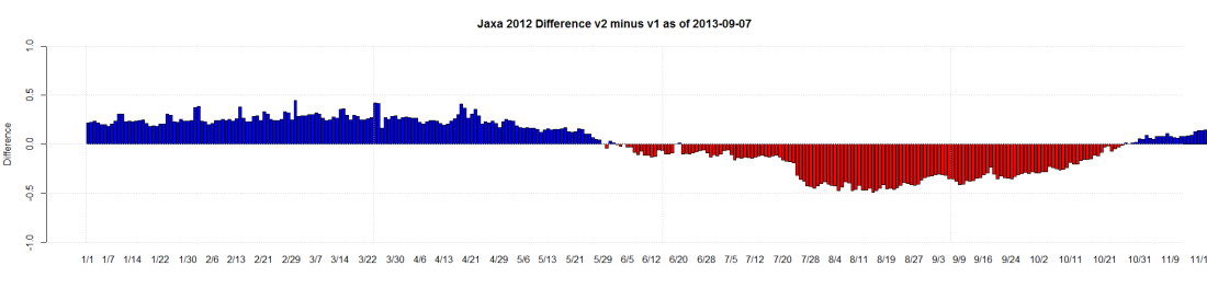 Jaxa 2012 Difference v2 minus v1 as of 2013-09-07