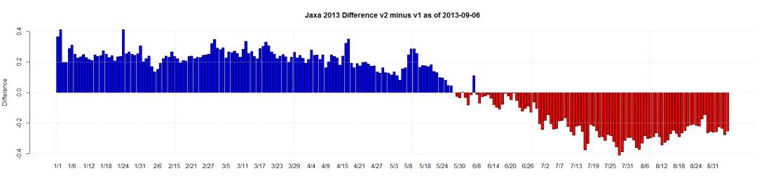 Jaxa 2013 Difference v2 minus v1 as of 2013-09-06
