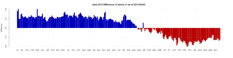 Jaxa 2013 Difference v2 minus v1 as of 2013-09-06