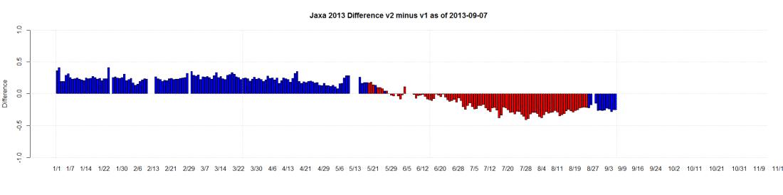 Jaxa 2013 Difference v2 minus v1 as of 2013-09-07