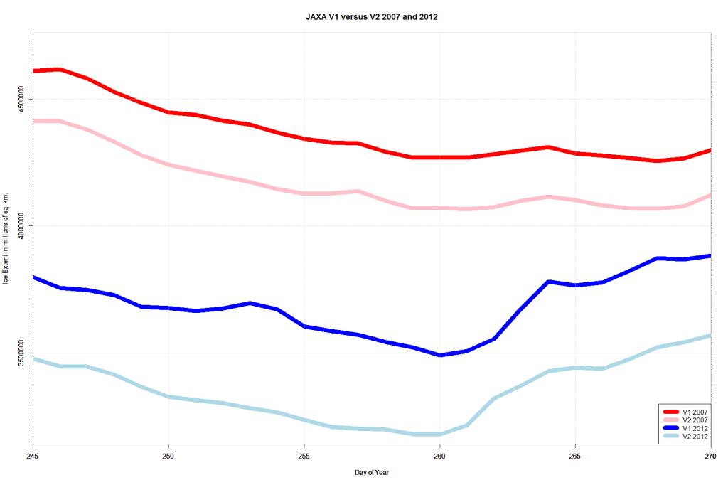 JAXA V1 versus V2 2007 and 2012