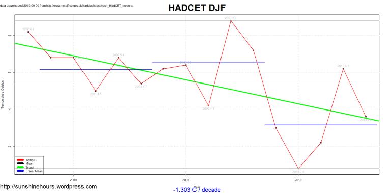 ssn_HadCET_mean_2013-09-09_DJF_1660_2013