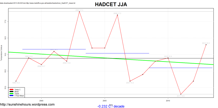 ssn_HadCET_mean_2013-09-09_JJA_1659_2013