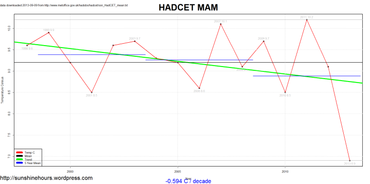 ssn_HadCET_mean_2013-09-09_MAM_1659_2013