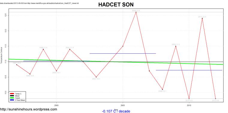 ssn_HadCET_mean_2013-09-09_SON_1659_2012