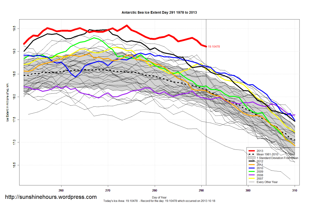 record antartic ice extent anomlay graph