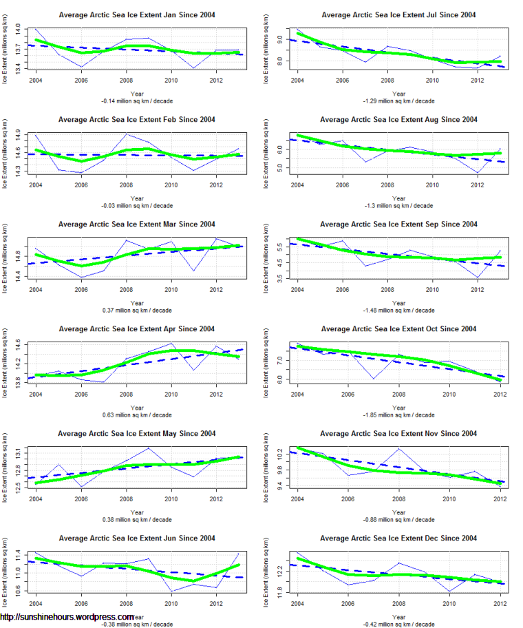 Average Arctic Sea Ice Extent by Month Since 2004