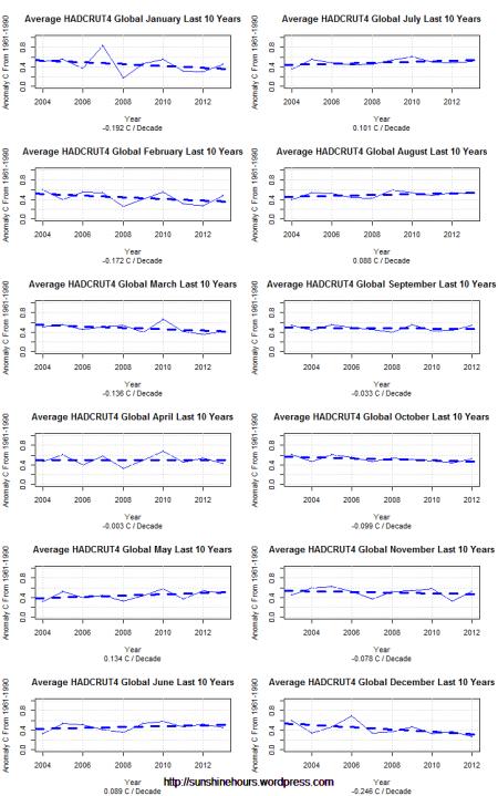 Average HADCRUT4 Global  Last 10 Years