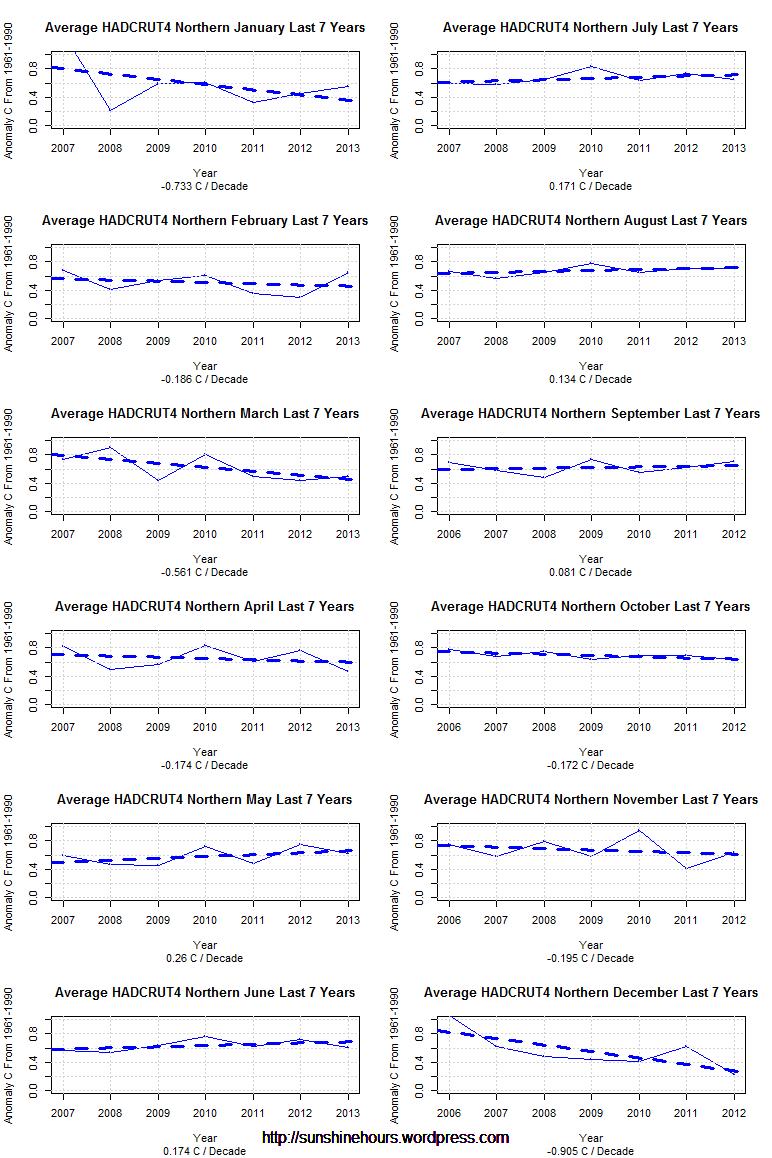 Average HADCRUT4 Northern  Last 7 Years
