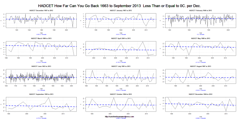 HADCET How Far Can You Go Back 1663 to September 2013  Less Than or Equal to 0C. per Dec.