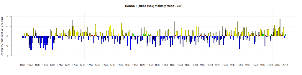 HADCET (since 1659) monthly mean - Sep