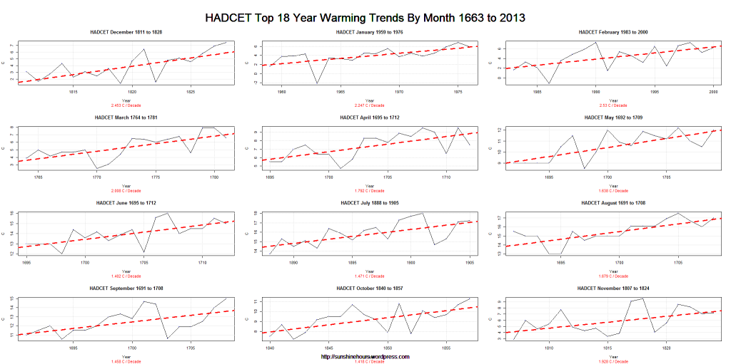HADCET Top 18 Year Warming Trends By Month 1663 to 2013