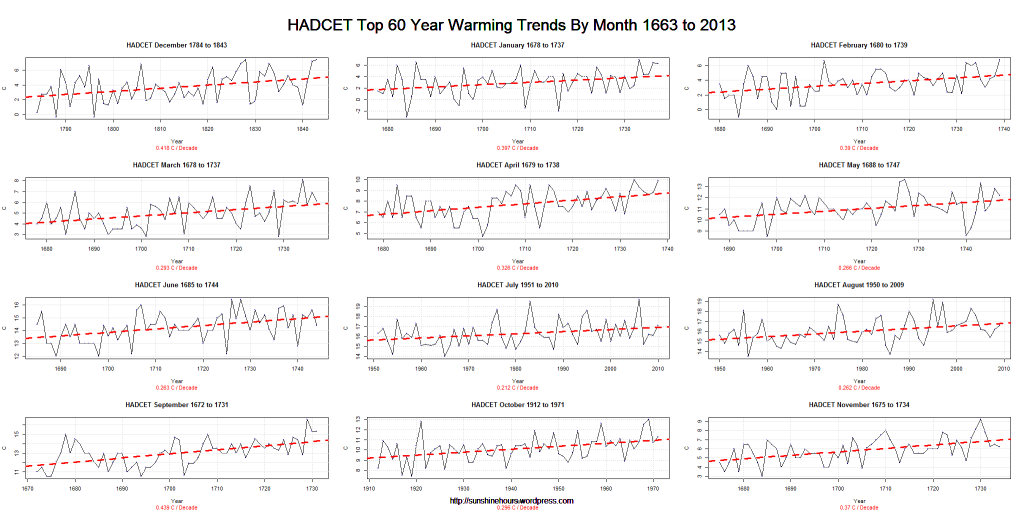 HADCET Top 60 Year Warming Trends By Month 1663 to 2013