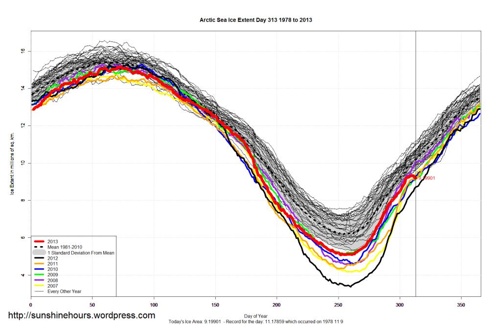 Arctic_Sea_Ice_Extent_2013_Day_313_1981-2010