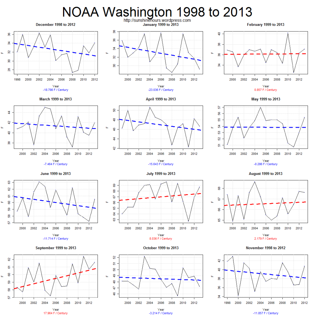 FC Corrected NOAA Washington 1998 to 2013