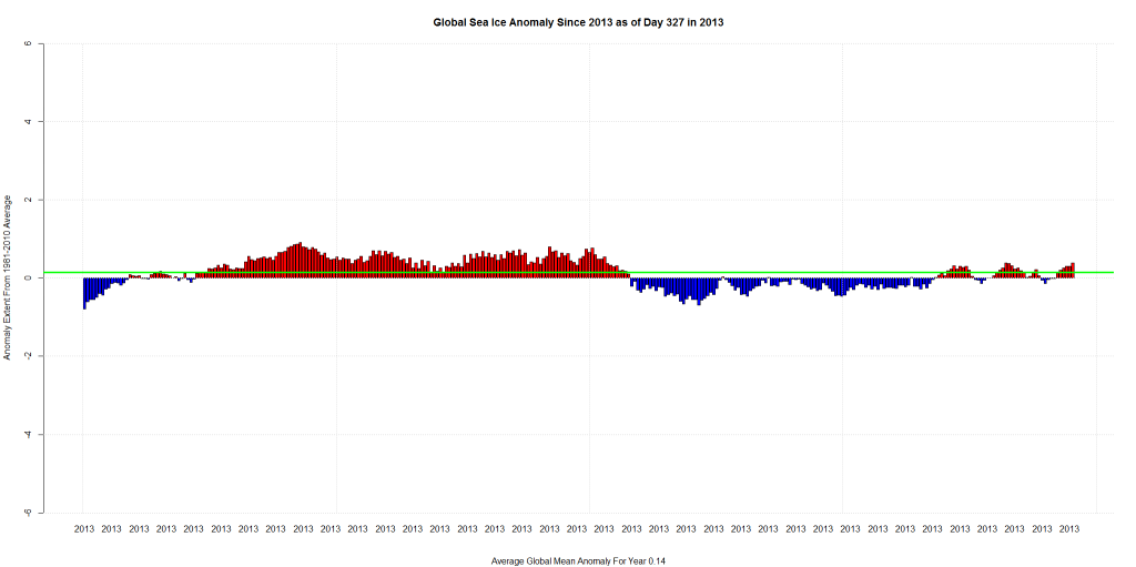 Global Sea Ice Anomaly Since 2013 as of Day 327 in 2013