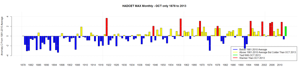HADCET MAX Monthly - OCT only 1878 to 2013