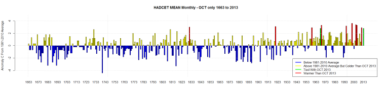 HADCET MEAN Monthly - OCT only 1663 to 2013