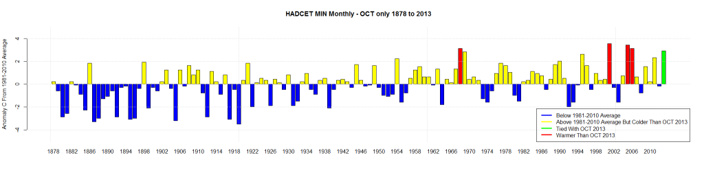 HADCET MIN Monthly - OCT only 1878 to 2013