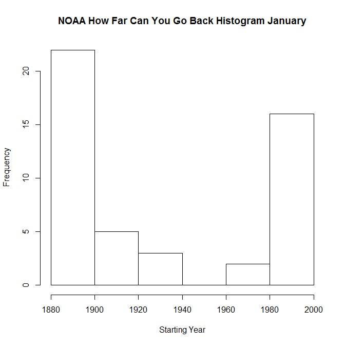 HIST NOAA - How Far Can You Go Back - January as of 2013