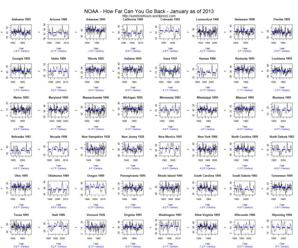 NOAA - How Far Can You Go Back - January as of 2013