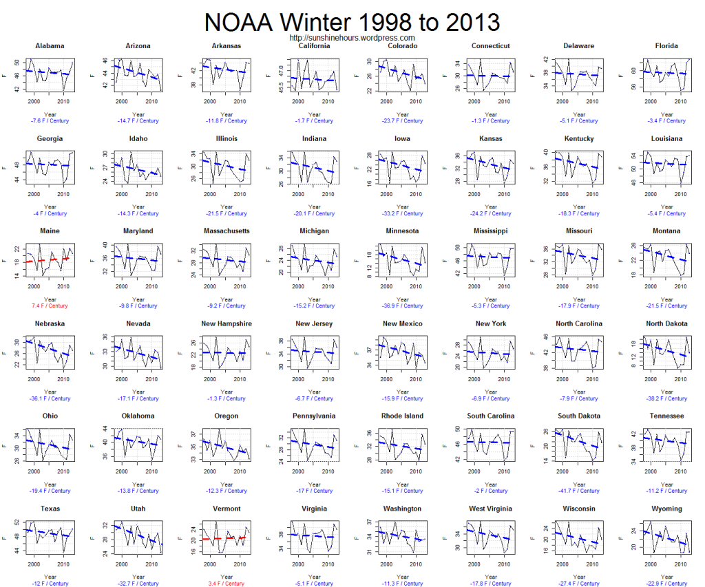 NOAA Winter 1998 to 2013