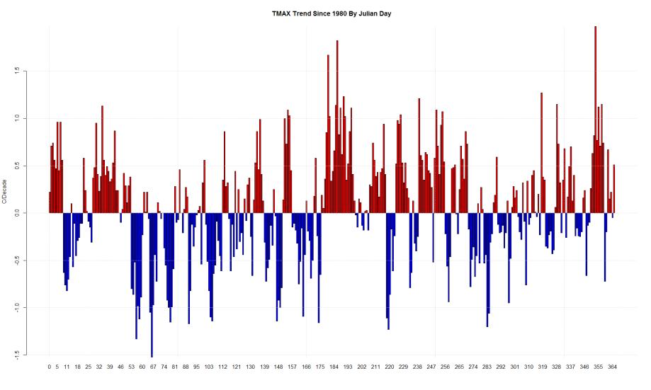 TMAX Trend Since 1980 By Julian Day