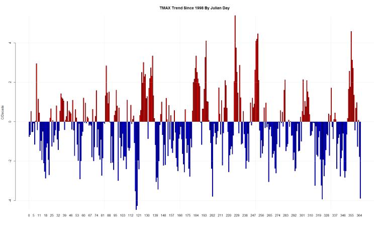 TMAX Trend Since 1998 By Julian Day