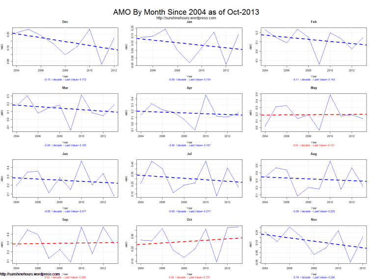 AMO By Month Since 2004 as of Oct-2013