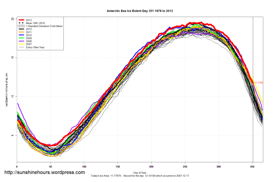 Antarctic_Sea_Ice_Extent_2013_Day_351_1981-2010
