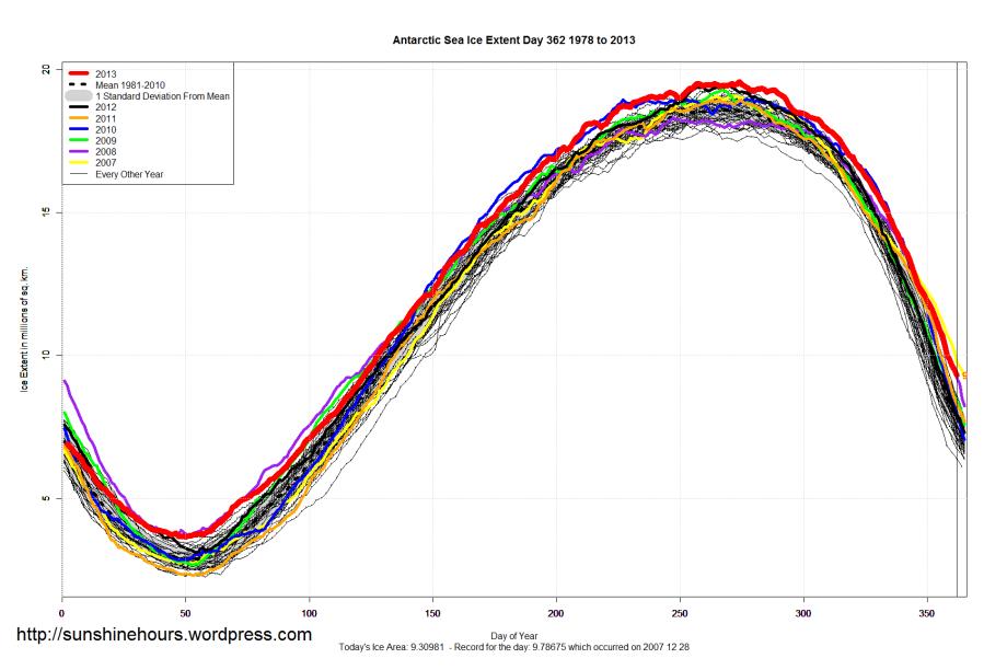 Antarctic_Sea_Ice_Extent_2013_Day_362_1981-2010