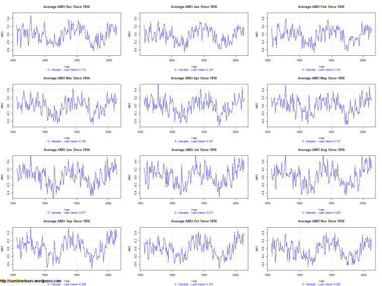 Average AMO by Month Since 1856
