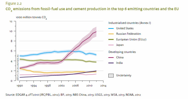 CO2_2013_Preliminary