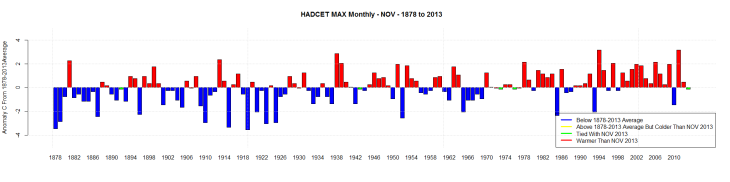 HADCET MAX Monthly - NOV - 1878 to 2013