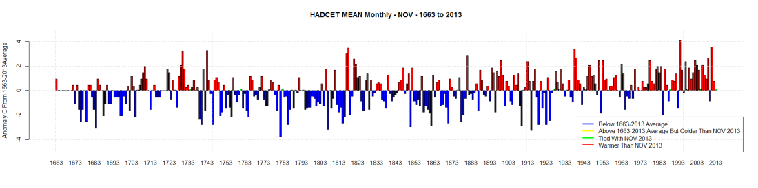 HADCET MEAN Monthly - NOV - 1663 to 2013