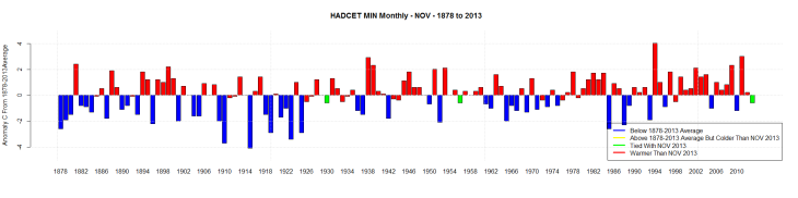HADCET MIN Monthly - NOV - 1878 to 2013