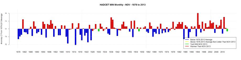 HADCET MIN Monthly - NOV - 1878 to 2013