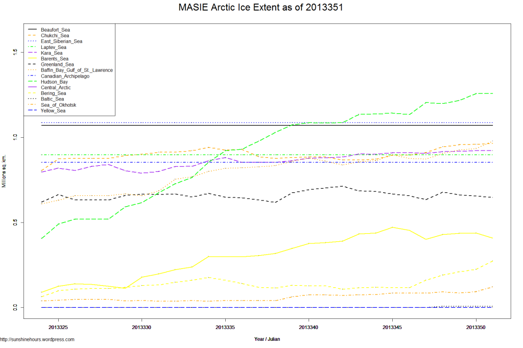 MASIE Arctic Ice Extent as of 2013351