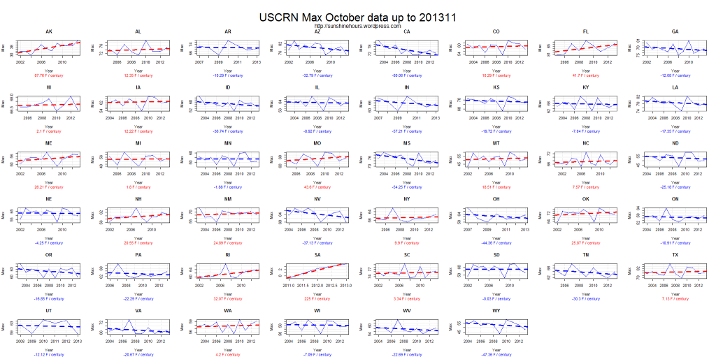 USCRN Max October data up to 201311